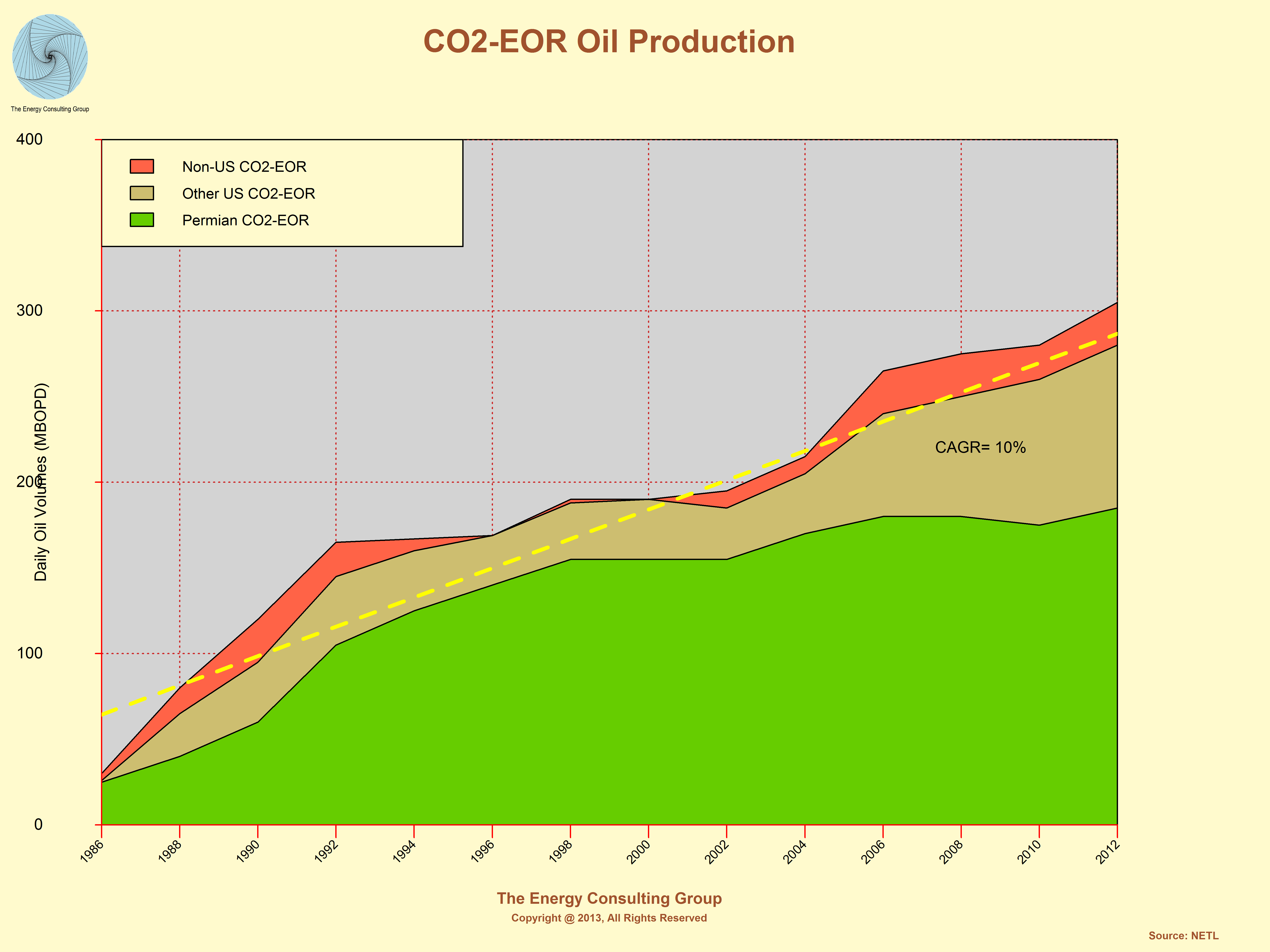 Co2 Eor Oil Production For The Permian Basin