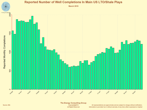 Monthly reported number of wells completed in the main US light, tight oil and shale gas plays.