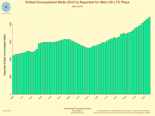 The monthly number of drilled, uncompleted wells (DUC) reported for the main US light, tight oil and shale gas plays.