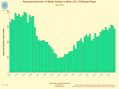 Monthly reported number of wells drilled in the main US light, tight oil and shale gas plays.