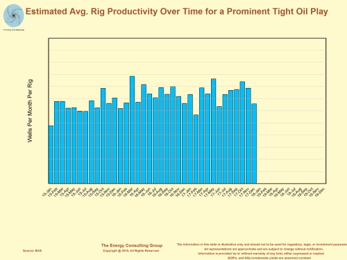 Estimating Average Rig Productivity Over Time for a Prominent Tight Oil Play