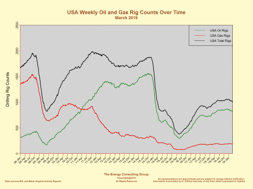 USA Drilling Trends:  Oil, Gas and Total