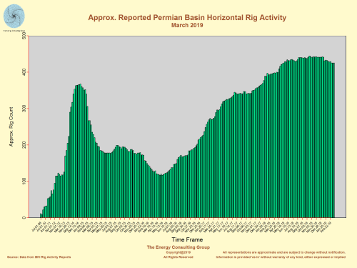 Approximate Permian Basin Horizontal Rig Count (March 2019)