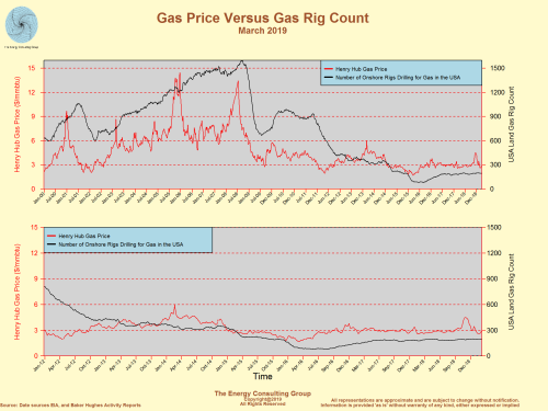 Henry Hub Gas Price Versus USA Gas Rig Count (March 2019)