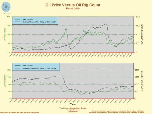 NYMEX Oil Price Versus USA Oil Rig Count