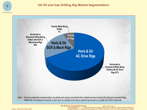 US Oil and Gas Drilling Rig Market Segmentation