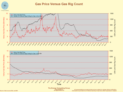 Henry Hub Gas Price Versus USA Gas Rig Count