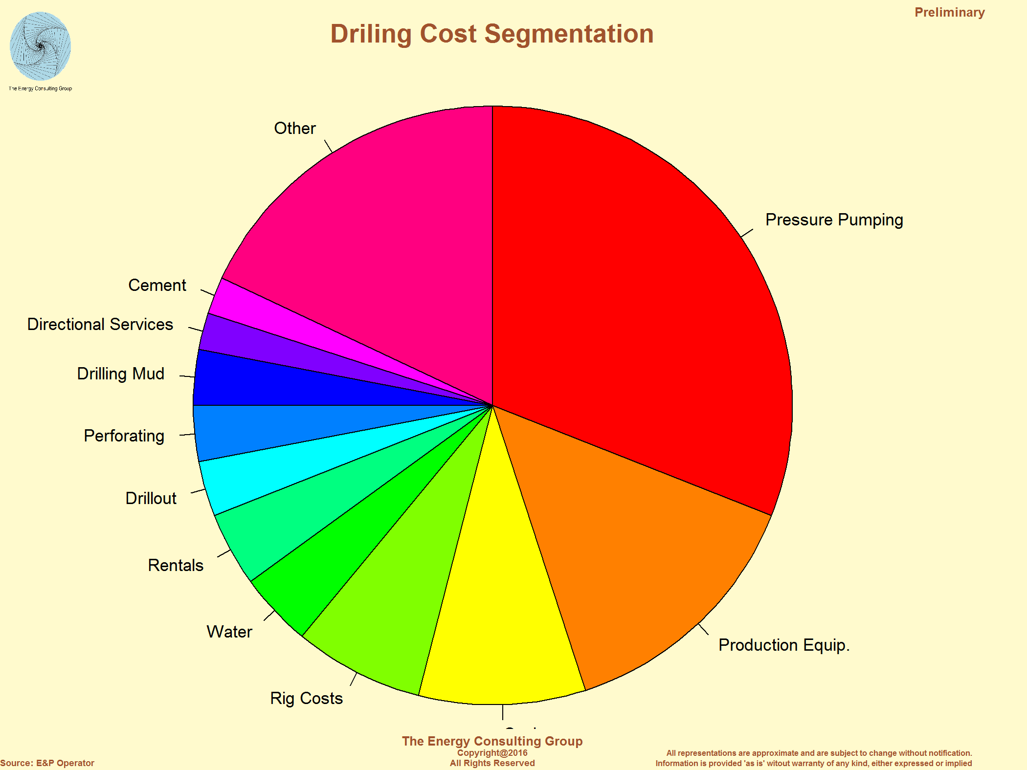 Oil Well Investment Information