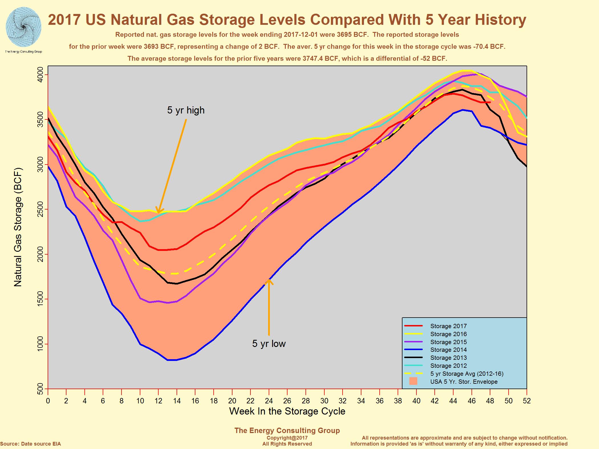Natural Gas Index Fund Best