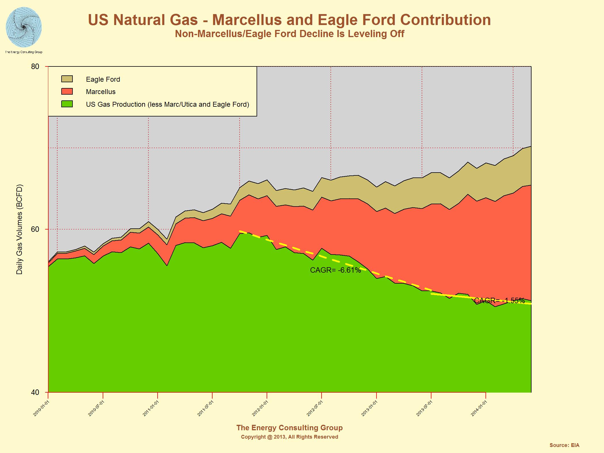 USA Natural Gas Market News - Shale gas map usa