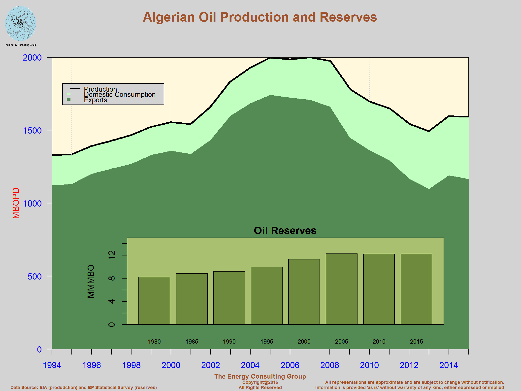 The Upstream Oil And Gas Industry In Algeria Ford Y Block Oiling Diagram