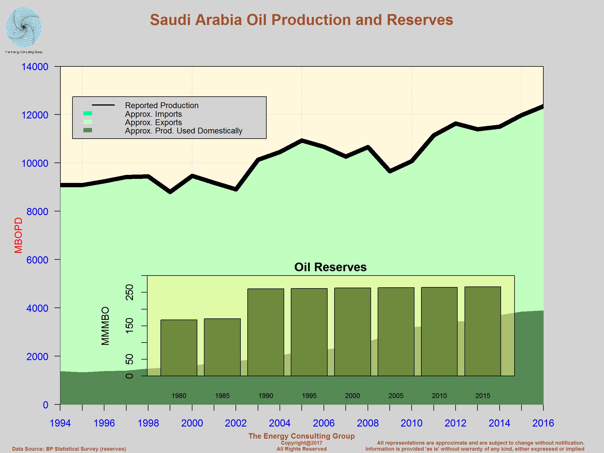 OPEC_SaudiArabia