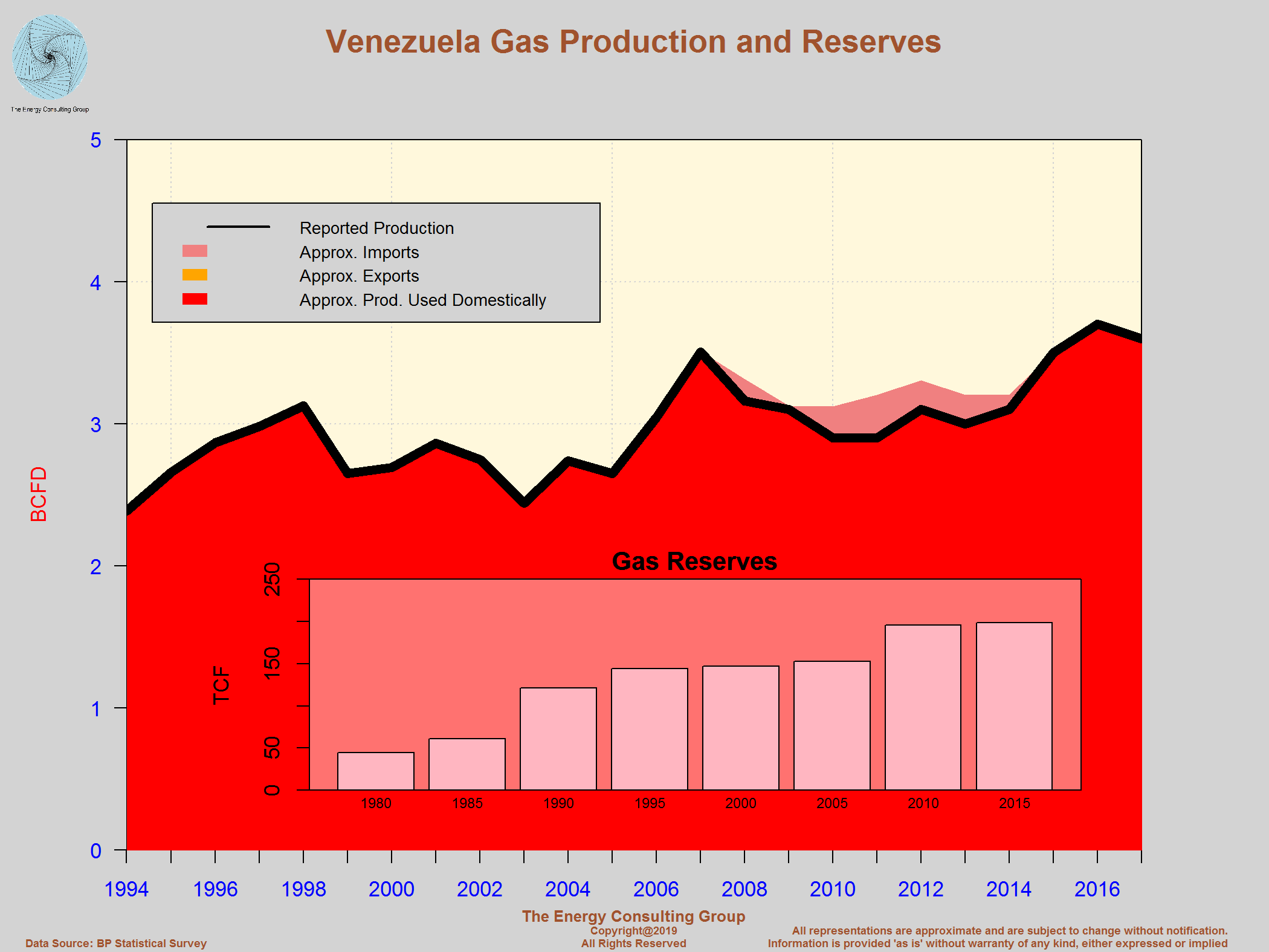 The Upstream Oil and Gas Industry In Venezuela