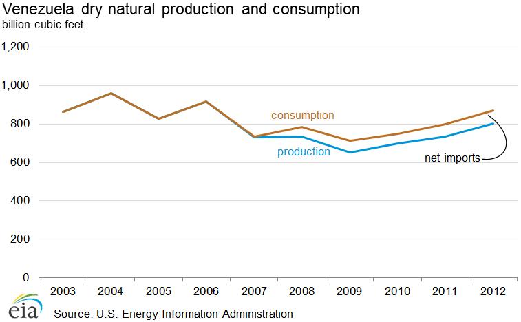 deutsche oil und gas