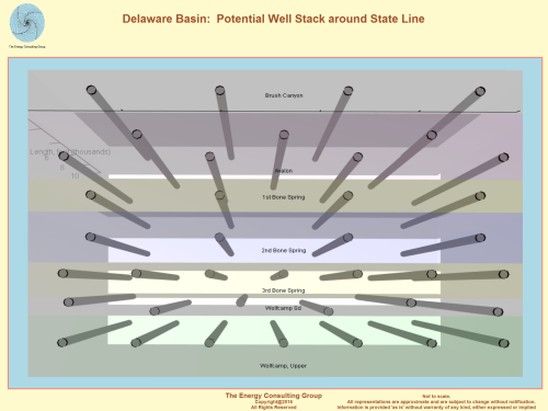 Delaware Basin:  Potential Well Stack Around State Line