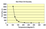 Kern viscosity
