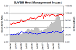 Chevron heat management impact