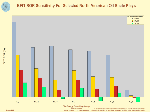 Before Income Tax (BFIT) ROR Sensitivity for Selected North American Oil Shale Plays