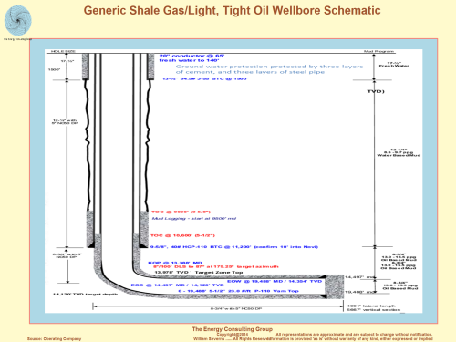 Generic Shale Gas/Light, Tight Oil Wellbore Schematic