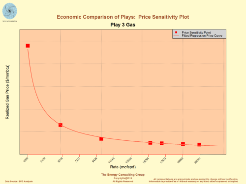 Economic Comparison of Shale Plays: Price Sensitivity Plot, Gas, Play 3