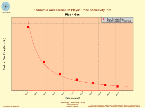 Economic Comparison of Shale Plays: Price Sensitivity Plot, Gas, Play 4