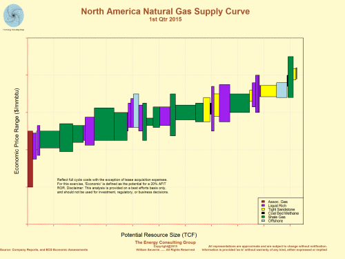 North American Natural Gas Supply Curve