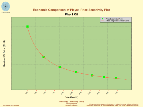 Economic Comparison of Plays: Price Sensitivity Plot, Oil Play 1