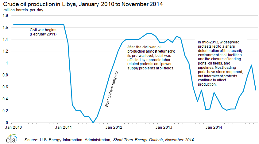 Crude oil production in Libya, January 2010 to September 2013