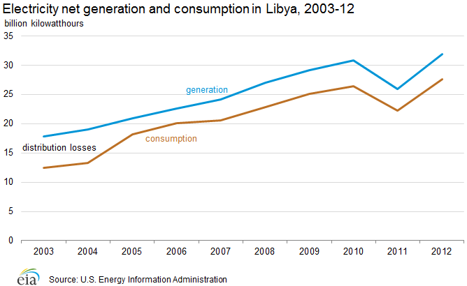Electricity net generation and consumption in Libya, 2000-2010