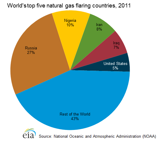 World's top five natural glas flaring countries, 2011