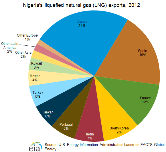 Nigeria's liquefied natural gas (LNG) exports, 2012