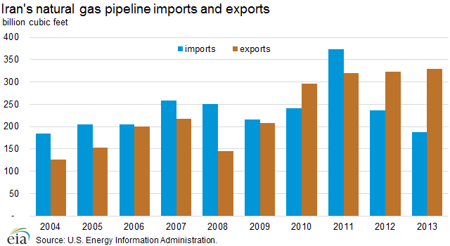Iran's natural gas imports and exports