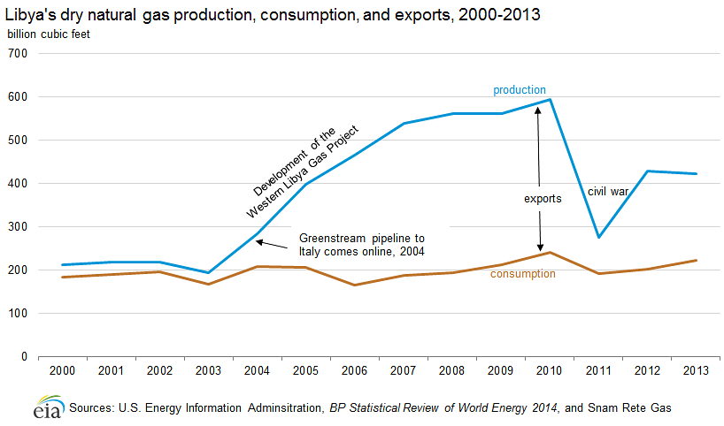 Libya's dry natural gas production, consumption, and exports, 2000-2011
