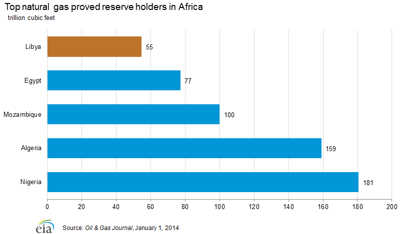 Natural gas proved reserves in Africa, 2013