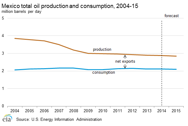Oil production and consumption in Nigeria, 2003-2012