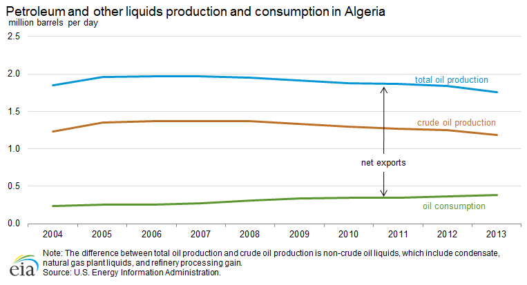 Iranian petroleum and other liquids production and consumption, January 2011 to June 2014