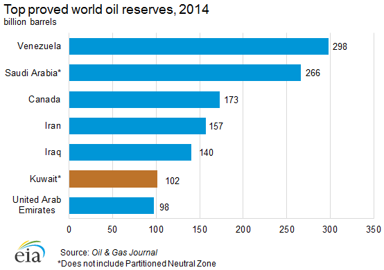 Top proved world oil reserves, 2014