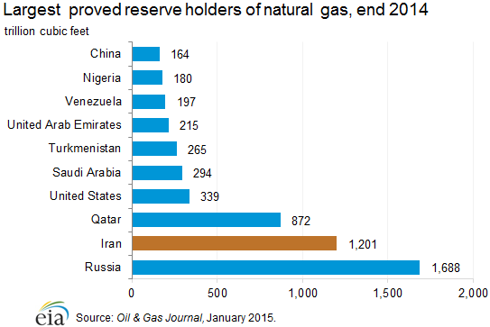 Largest proved reserve holders of natural gas, end 2014