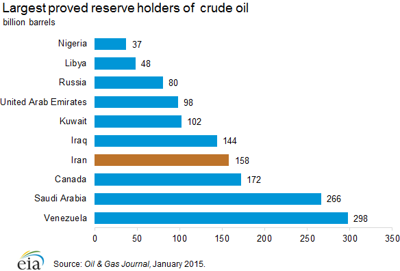 Largest proved reserve holders of  crude oil