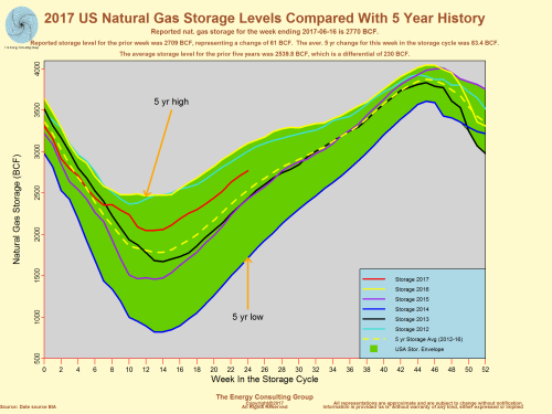 2017 US Natural Gas Storage Levels Compared with 5 year history.  Graph is current thru June 22, 2017