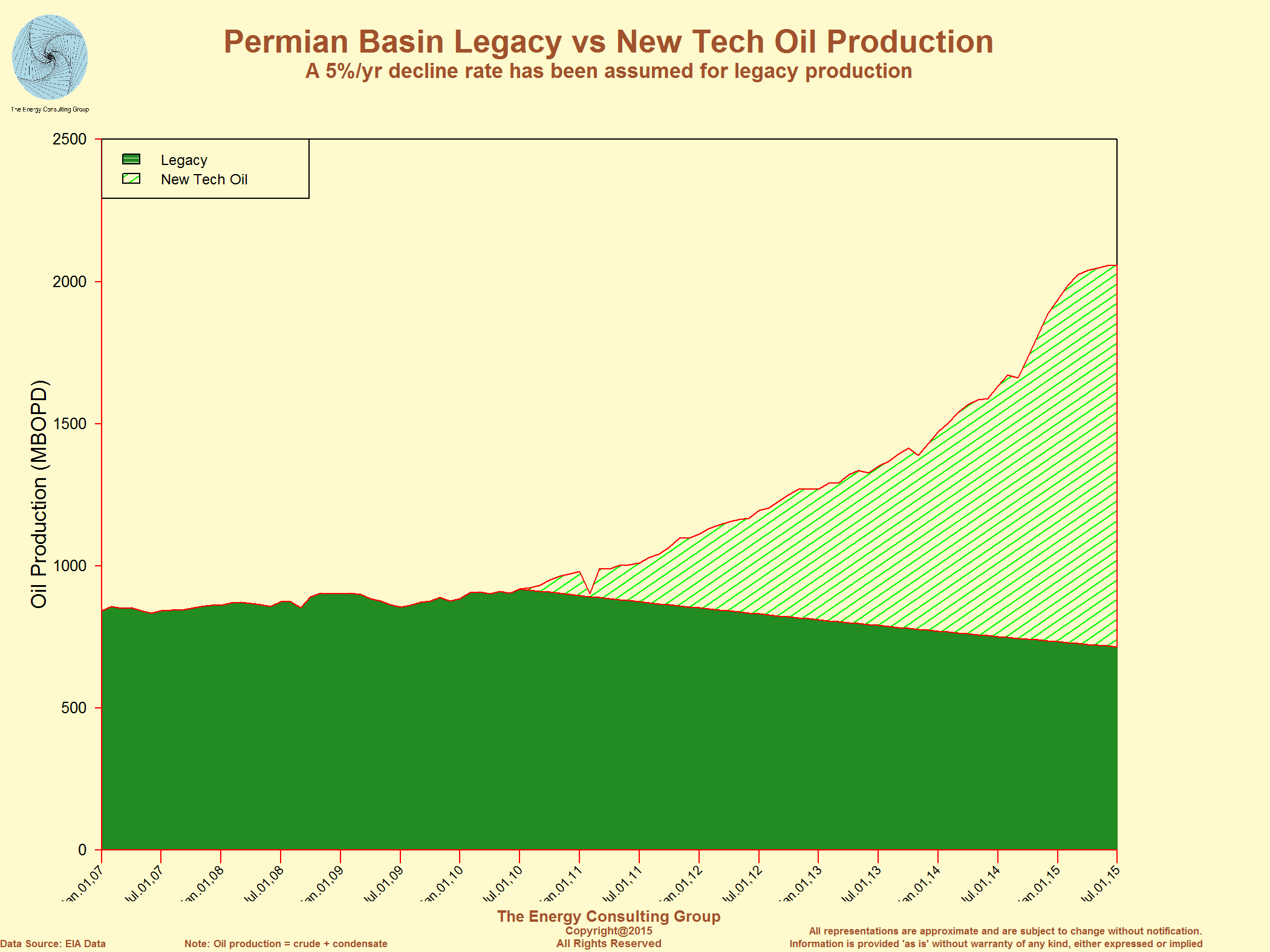 Oil Production Jump from the Permian Basin
