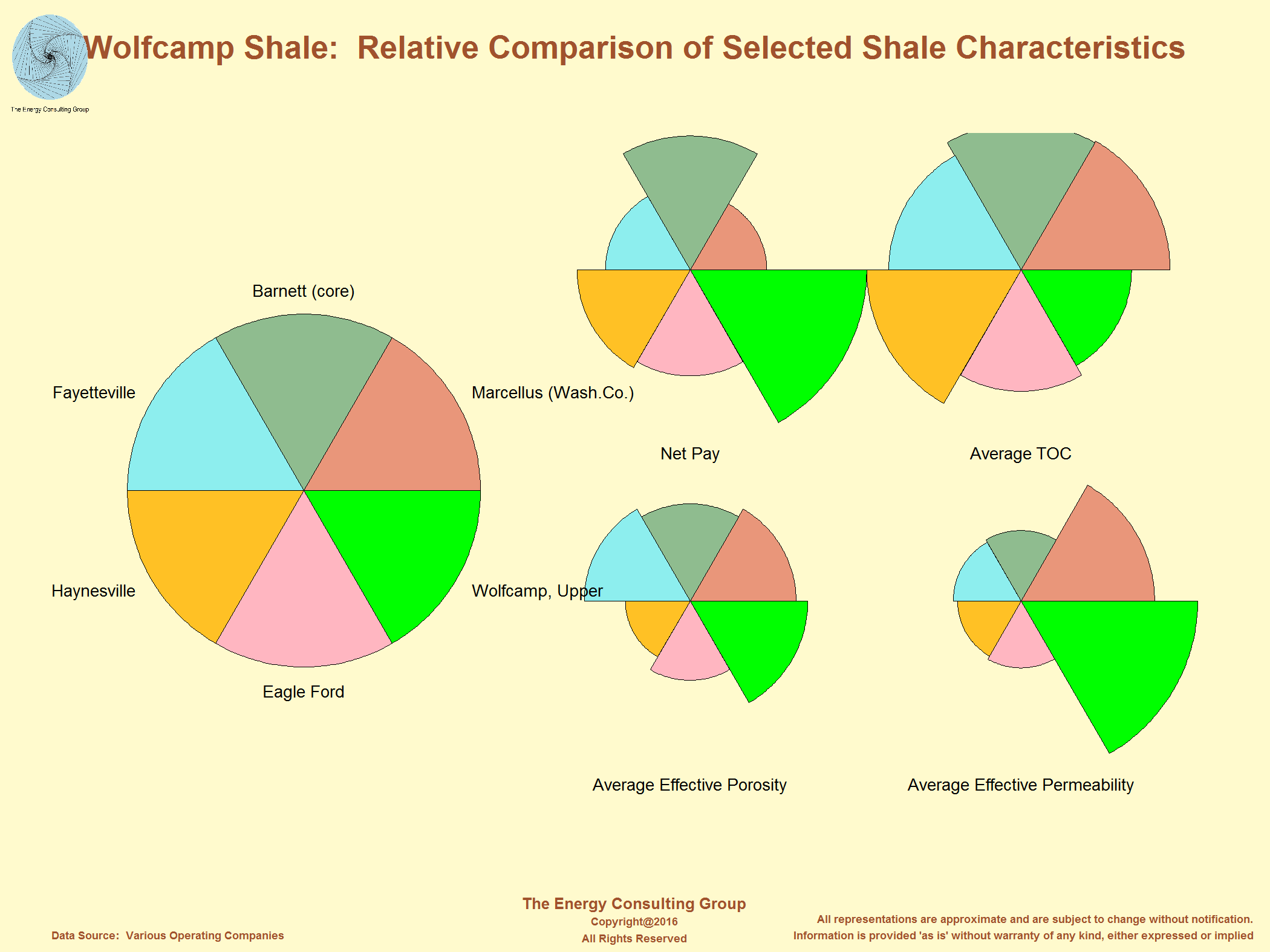 Shale Characteristic Comparison