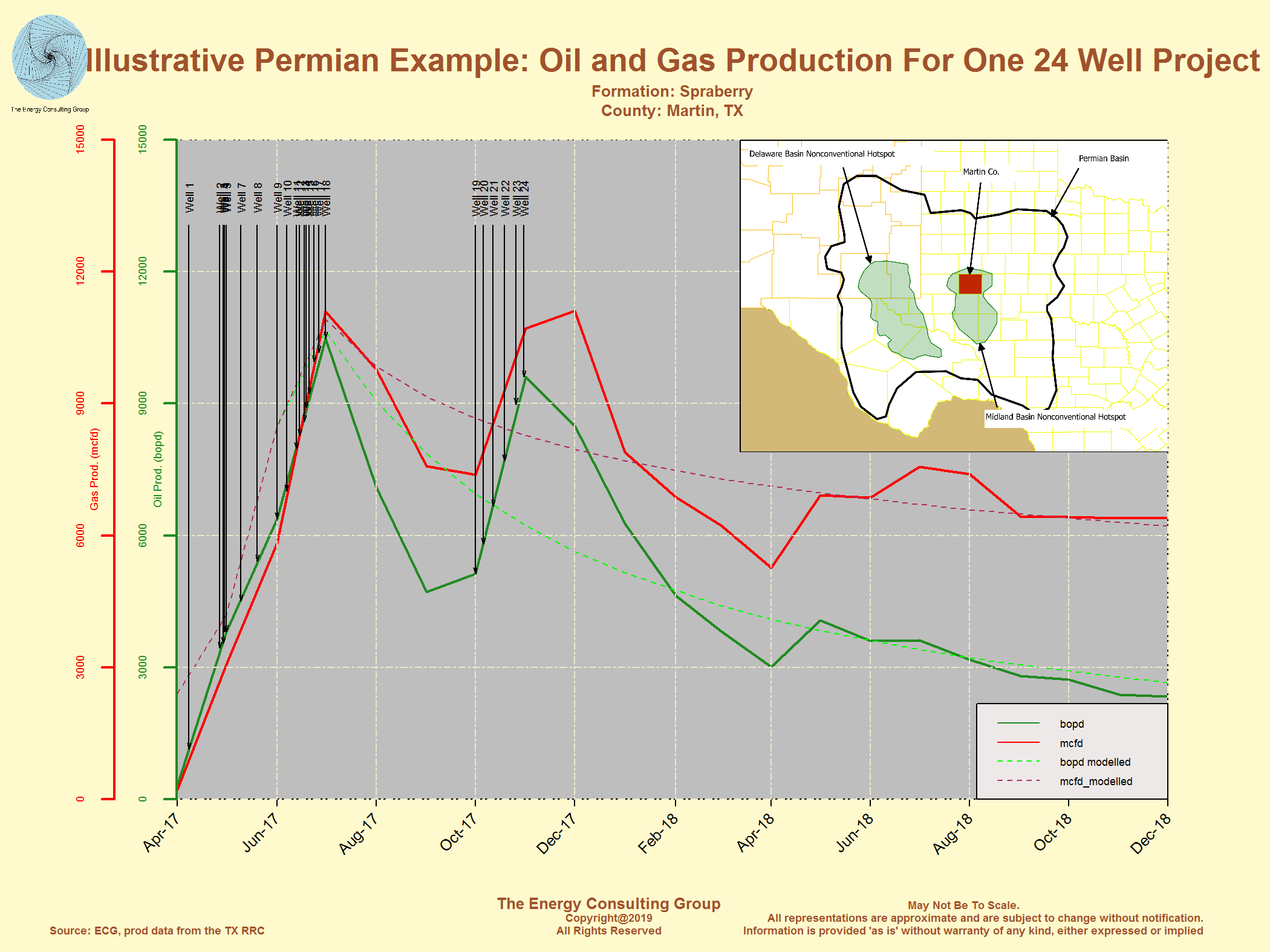 Permian Basin: The King of the Oil Shales